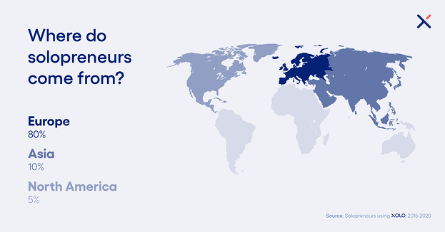 4/5 of solopreneurs worldwide call Europe their home