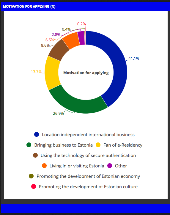 e-Residents motivation for applying graph