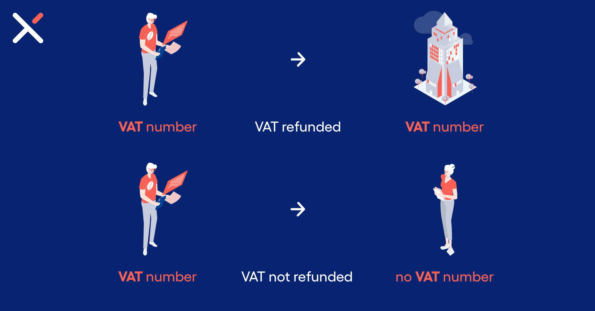 A simple graph about VAT refunds. If both you and your customer have VAT numbers, you'll be refunded. If not, there's no refund.