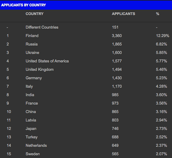 Where do most e-Residents come from? Top 15 countries.