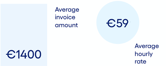 Average invoice amount of Xolo Go customer is €1,400
